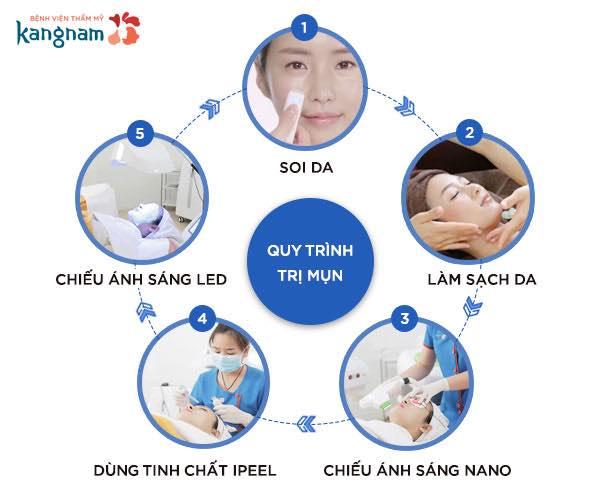 quy trình trị mụn nano skin