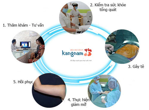 hút mỡ bắp tay kangnam