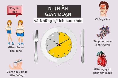 nhịn ăn gián đoạn giảm bao nhiêu cân